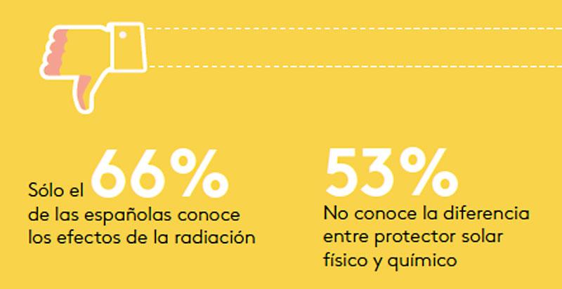 Españolas y protección solar