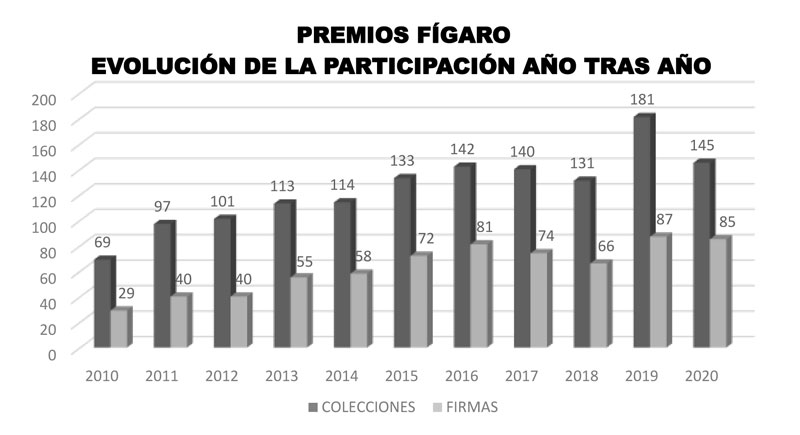 Premios Fígaro
