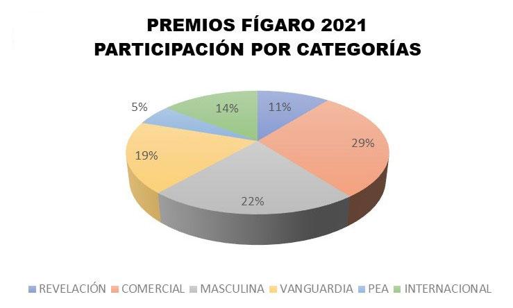 Premios Fígaro 2021